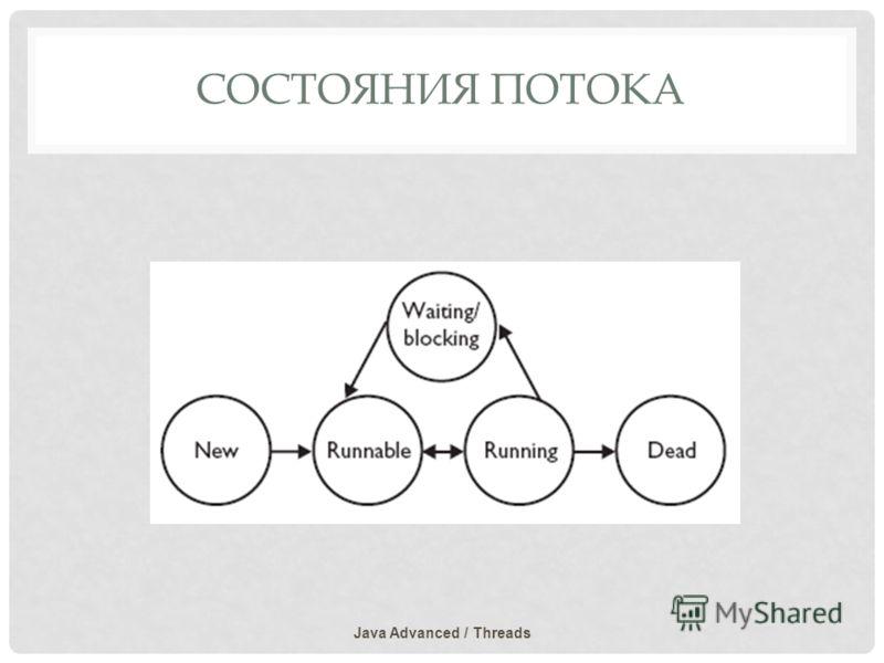 СОСТОЯНИЯ ПОТОКА Java Advanced / Threads