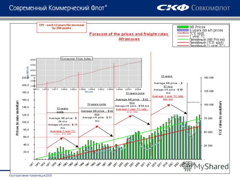 Корпоративная презентация 2008 CPI - each 13 years the imcrease by 200 points