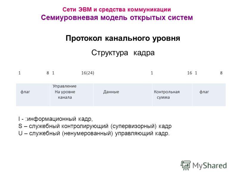 Сети ЭВМ и средства коммуникации Семиуровневая модель открытых систем Протокол канального уровня Структура кадра флаг Управление На уровне канала Данные Контрольная сумма флаг 1 8 1 16(24) 1 16 1 8 I - :информационный кадр, S – служебный контролирующ