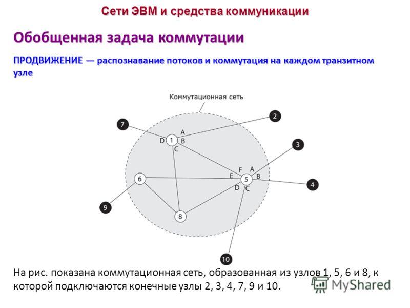 Обобщенная задача коммутации ПРОДВИЖЕНИЕ распознавание потоков и коммутация на каждом транзитном узле Сети ЭВМ и средства коммуникации На рис. показана коммутационная сеть, образованная из узлов 1, 5, 6 и 8, к которой подключаются конечные узлы 2, 3,