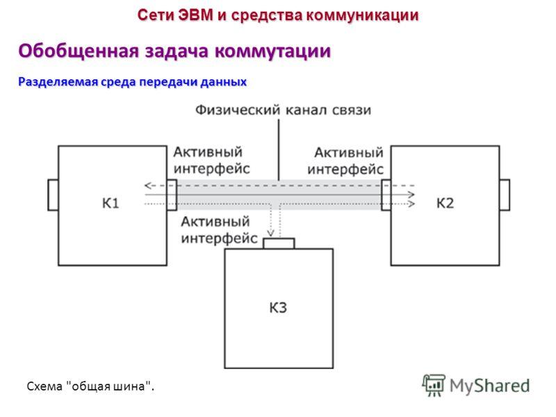 Обобщенная задача коммутации Разделяемая среда передачи данных Сети ЭВМ и средства коммуникации Схема общая шина.