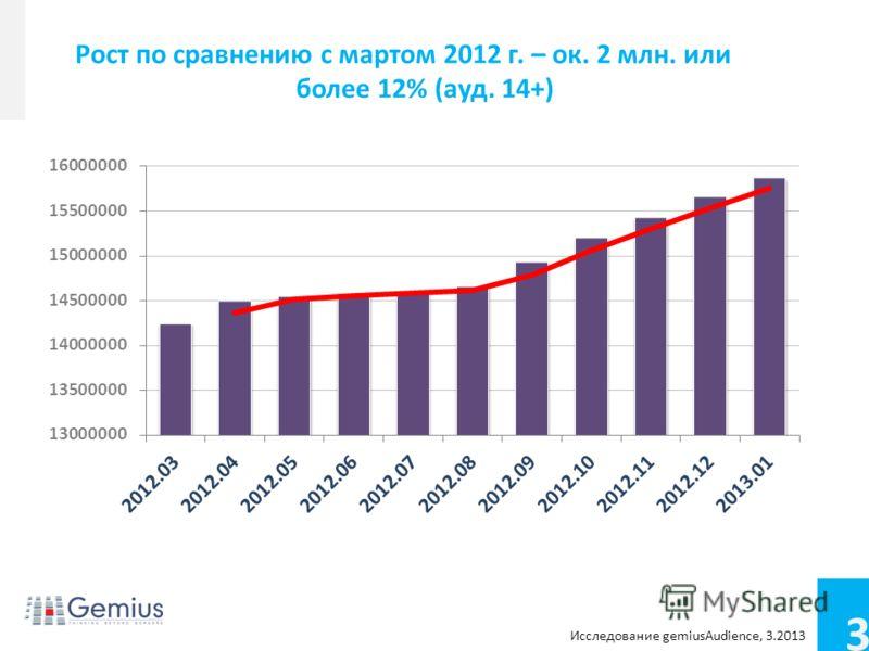 3 Conference name Footer/footnotes for extra info Рост по сравнению с мартом 2012 г. – ок. 2 млн. или более 12% (ауд. 14+) Исследование gemiusAudience, 3.2013