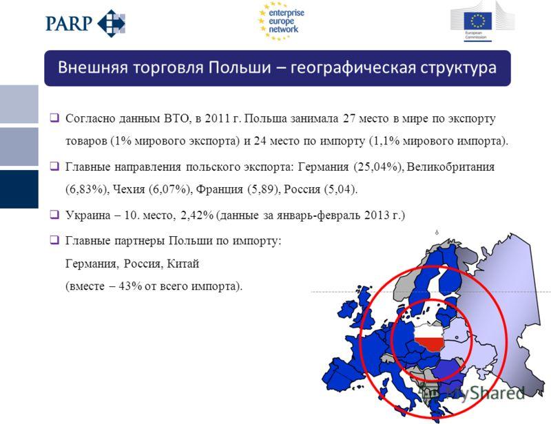 Киев, 21 мая 2013 г. Согласно данным ВТО, в 2011 г. Польша занимала 27 место в мире по экспорту товаров (1% мирового экспорта) и 24 место по импорту (1,1% мирового импорта). Главные направления польского экспорта: Германия (25,04%), Великобритания (6