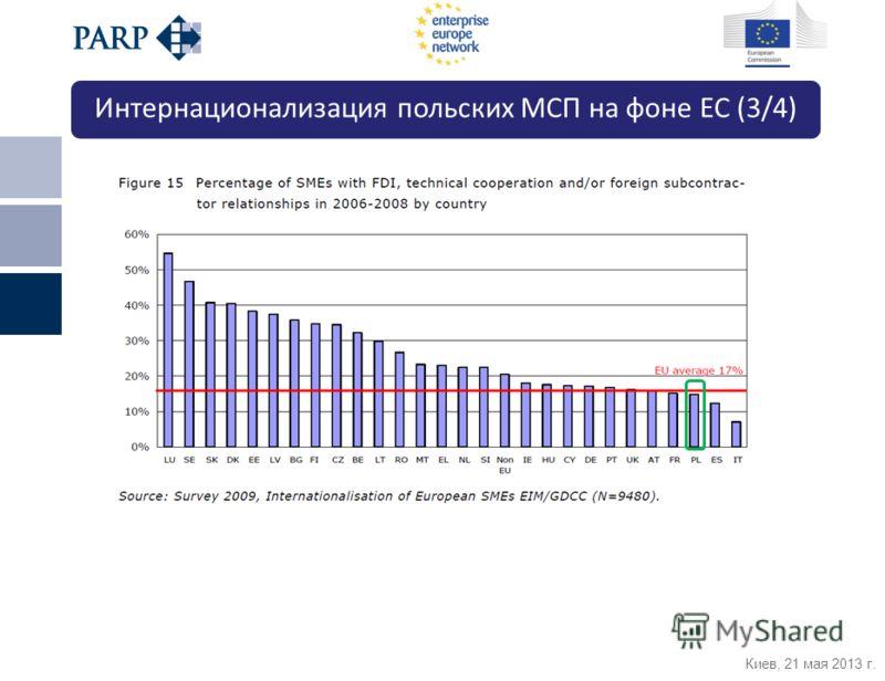 Киев, 21 мая 2013 г. Интернационализация польских МСП на фоне ЕС (3/4)
