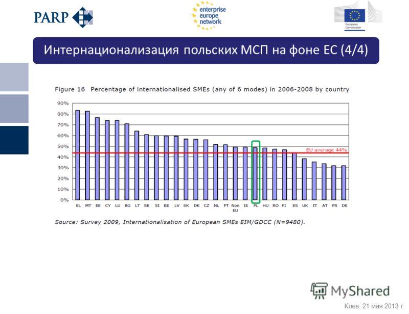 Киев, 21 мая 2013 г. Интернационализация польских МСП на фоне ЕС (4/4)