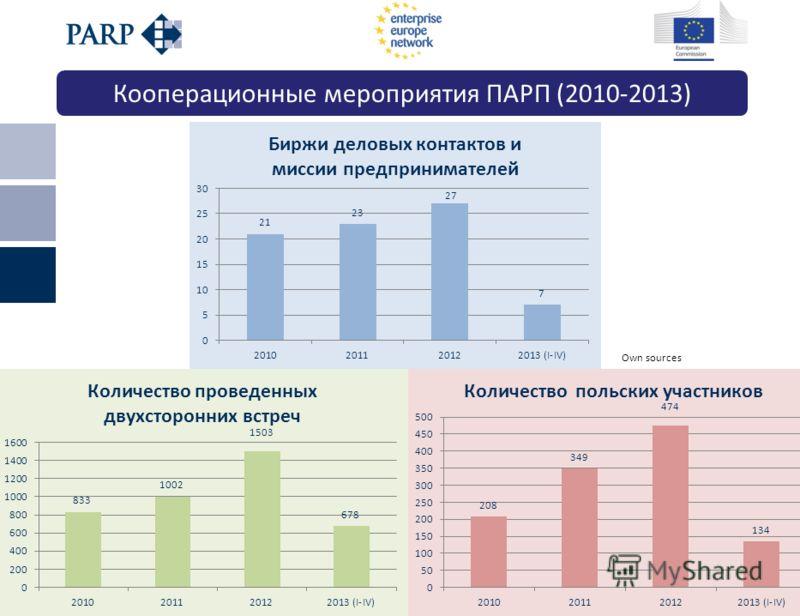 Киев, 21 мая 2013 г. Own sources Кооперационные мероприятия ПАРП (2010-2013)