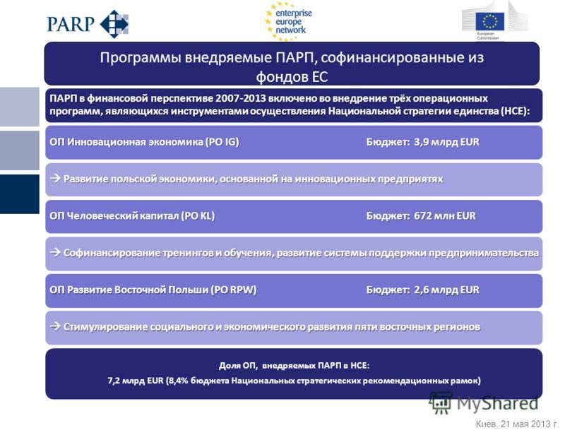 Киев, 21 мая 2013 г. Стимулирование социального и экономического развития пяти восточных регионов Стимулирование социального и экономического развития пяти восточных регионов OП Инновационная экономика (PO IG)Бюджет: 3,9 млрд EUR Развитие польской эк