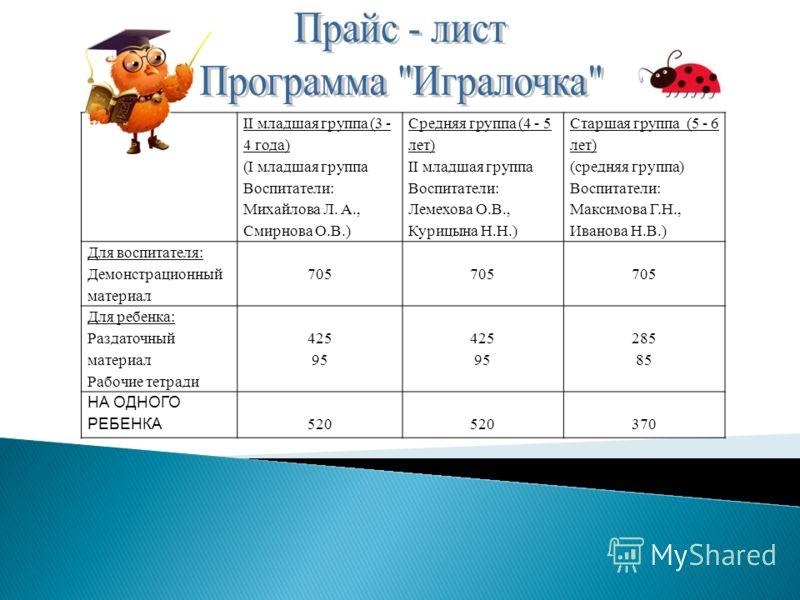 II младшая группа (3 - 4 года) (I младшая группа Воспитатели: Михайлова Л. А., Смирнова О.В.) Средняя группа (4 - 5 лет) II младшая группа Воспитатели: Лемехова О.В., Курицына Н.Н.) Старшая группа (5 - 6 лет) (средняя группа) Воспитатели: Максимова Г
