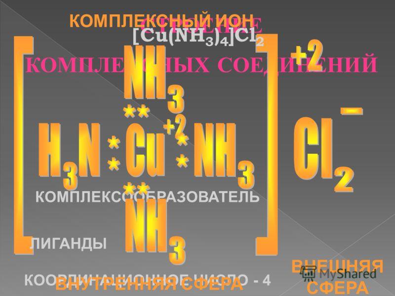 СТРОЕНИЕ КОМПЛЕКСНЫХ СОЕДИНЕНИЙ [ Cu(NH 3 ) 4 ]Cl 2 КОМПЛЕКСООБРАЗОВАТЕЛЬ ЛИГАНДЫ КООРДИНАЦИОННОЕ ЧИСЛО - 4 ВНУТРЕННЯЯ СФЕРА ВНЕШНЯЯ СФЕРА КОМПЛЕКСНЫЙ ИОН