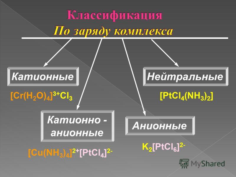 Катионные Катионно - анионные Нейтральные Анионные [Cr(H 2 O) 4 ] 3+ Cl 3 [PtCl 4 (NH 3 ) 2 ] K 2 [PtCl 6 ] 2- [Cu(NH 3 ) 4 ] 2+ [PtCl 4 ] 2-