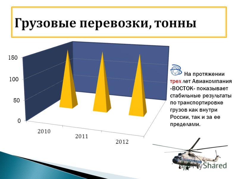 На протяжении трех лет Авиакомпания «ВОСТОК» показывает стабильные результаты по транспортировке грузов как внутри России, так и за ее пределами.