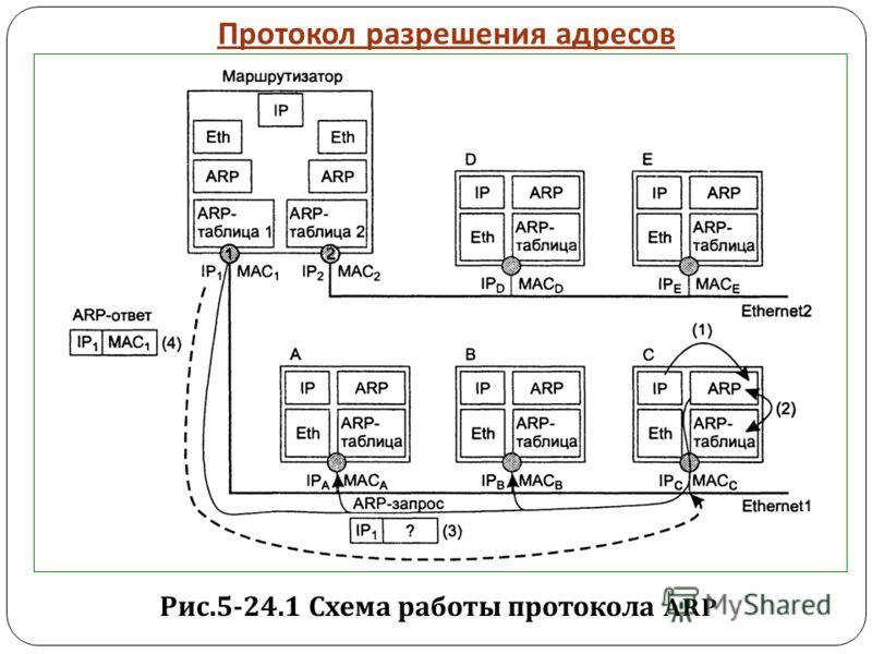 Служба ARP.
