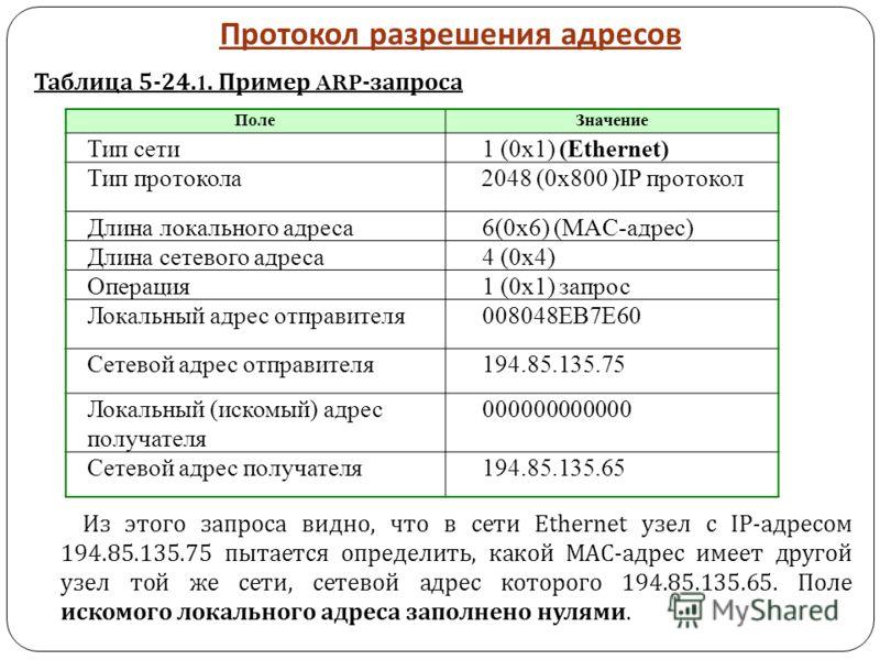 Протокол разрешения адресов Таблица 5-24.1. Пример ARP- запроса Из этого запроса видно, что в сети Ethernet узел с IP- адресом 194.85.135.75 пытается определить, какой МАС - адрес имеет другой узел той же сети, сетевой адрес которого 194.85.135.65. П