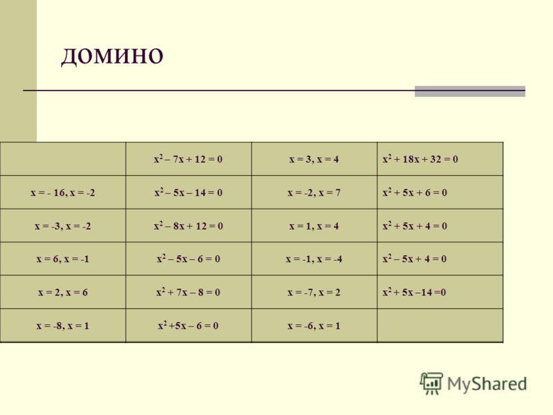 домино х 2 – 7х + 12 = 0х = 3, х = 4х 2 + 18х + 32 = 0 х = - 16, х = -2х 2 – 5х – 14 = 0х = -2, х = 7х 2 + 5х + 6 = 0 х = -3, х = -2х 2 – 8х + 12 = 0х = 1, х = 4х 2 + 5х + 4 = 0 х = 6, х = -1х 2 – 5х – 6 = 0х = -1, х = -4х 2 – 5х + 4 = 0 х = 2, х = 6