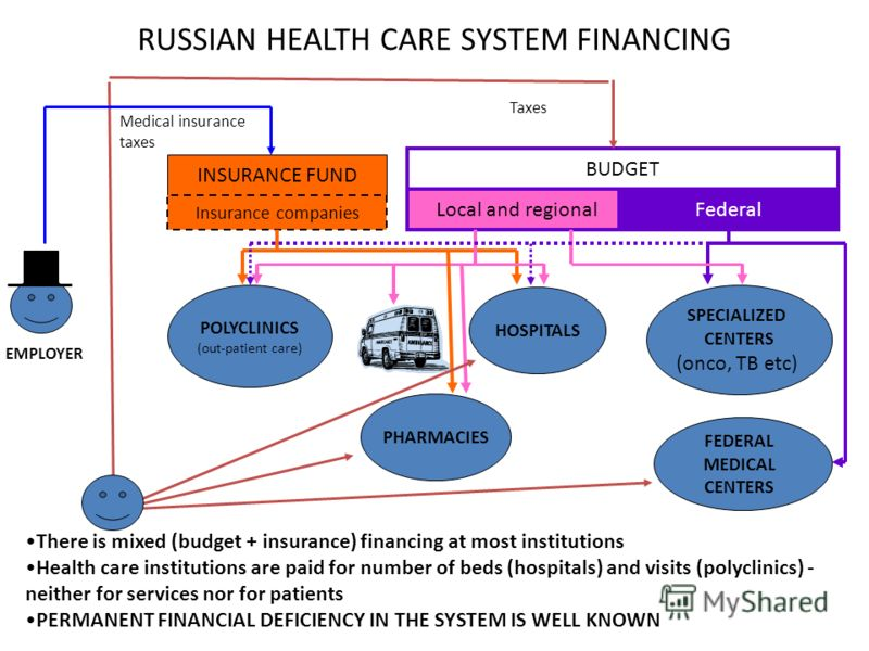 RUSSIAN HEALTH CARE SYSTEM FINANCING HOSPITALS POLYCLINICS (out-patient care) SPECIALIZED CENTERS (onco, TB etc) FEDERAL MEDICAL CENTERS BUDGET Local and regionalFederal INSURANCE FUND Insurance companies Medical insurance taxes Taxes PHARMACIES EMPL