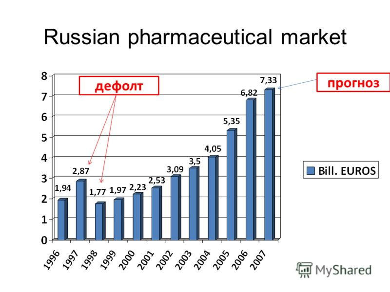 Russian pharmaceutical market прогноз дефолт