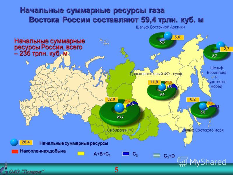 5 Накопленная добыча A+B+C 1 C2C2C2C2 C 3 +D 26,4 Начальные суммарные ресурсы, 32,9 11,9 6,2 28,7 1,6 2,6 9,4 1,0 1,3 5,0 0,3 0,9 Начальные суммарные ресурсы газа Востока России составляют 59,4 трлн. куб. м 5,6 2,7 2,7 Начальные суммарные ресурсы Рос