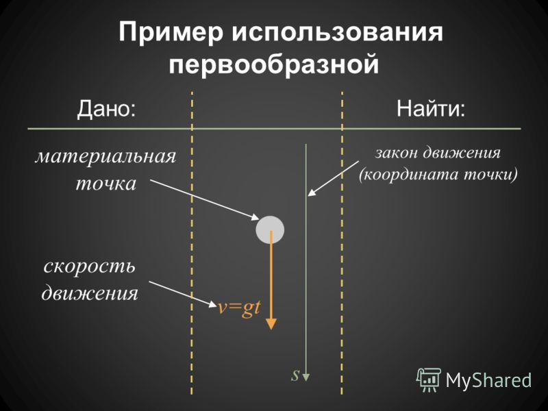 Пример использования первообразной материальная точка v=gt скорость движения s Дано:Найти: закон движения (координата точки)