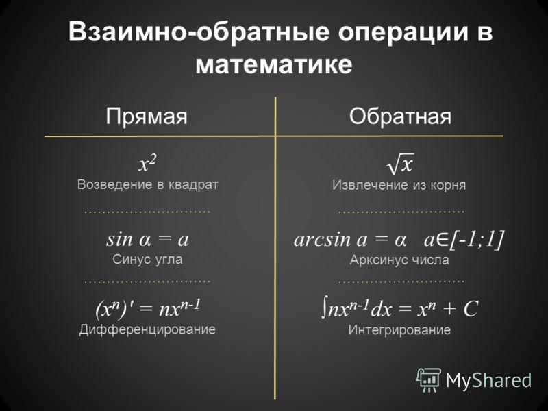 Взаимно-обратные операции в математике ПрямаяОбратная x 2 Возведение в квадрат sin α = a Синус угла arcsin a = α a [-1;1] Арксинус числа (x n )' = nx n-1 Дифференцирование nx n-1 dx = x n + C Интегрирование