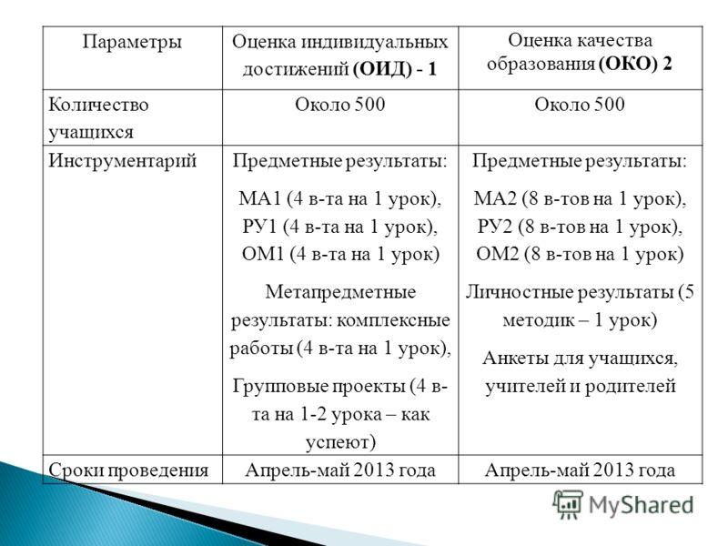 Параметры Оценка индивидуальных достижений (ОИД) - 1 Оценка качества образования (ОКО) 2 Количество учащихся Около 500 Инструментарий Предметные результаты: МА1 (4 в-та на 1 урок), РУ1 (4 в-та на 1 урок), ОМ1 (4 в-та на 1 урок) Метапредметные результ