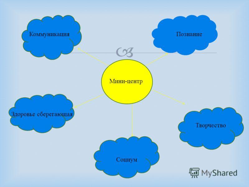 Мини - центр Познание КоммуникацияПознание Творчество Социум Здоровье сберегающая