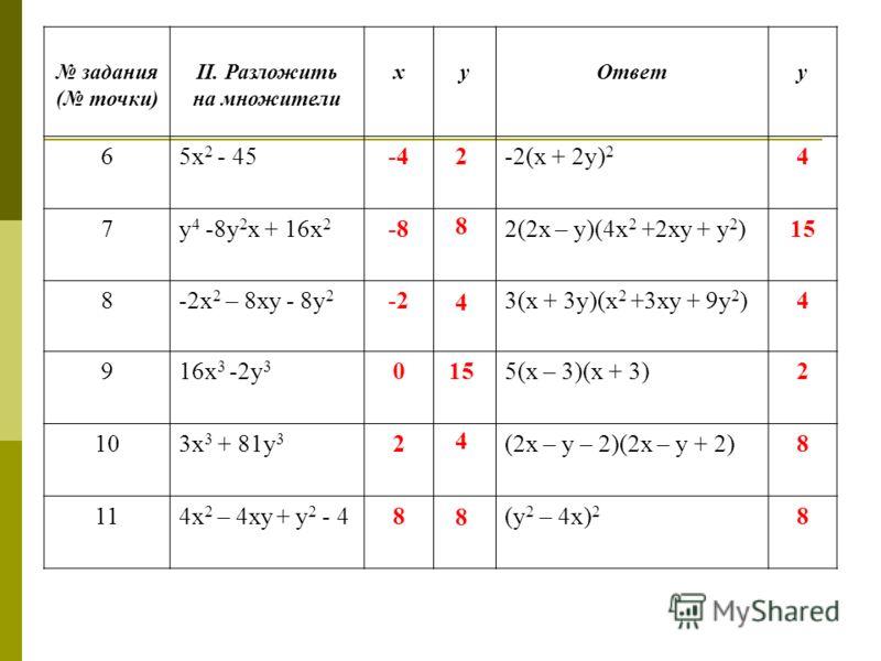 задания ( точки) II. Разложить на множители хуОтвету 65х 2 - 45-4-2(х + 2у) 2 4 7у 4 -8у 2 х + 16х 2 -82(2х – у)(4х 2 +2ху + у 2 )15 8-2х 2 – 8ху - 8у 2 -23(х + 3у)(х 2 +3ху + 9у 2 )4 916х 3 -2у 3 05(х – 3)(х + 3)2 103х 3 + 81у 3 2(2х – у – 2)(2х – у