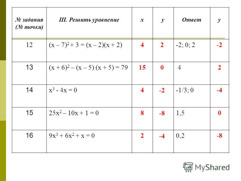 задания ( точки) III. Решить уравнениехуОтвету 12(х – 7) 2 + 3 = (х – 2)(х + 2)4-2; 0; 2-2 13 (х + 6) 2 – (х – 5) (х + 5) = 7915 42 14 х 3 - 4х = 04-1/3; 0-4 15 25х 2 – 10х + 1 = 081,50 16 9х 3 + 6х 2 + х = 020,2-8 2 0 -2 -8 -4