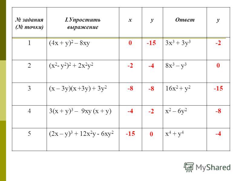 задания ( точки) I.Упростить выражение хуОтвету 1(4х + у) 2 – 8ху03х 3 + 3у 3 -2 2(х 2 - у 2 ) 2 + 2х 2 у 2 -28х 3 – у 3 0 3(х – 3у)(х +3у) + 3у 2 -816х 2 + у 2 -15 43(х + у) 3 – 9ху (х + у)-4х 2 – 6у 2 -8 5(2х – у) 3 + 12х 2 у - 6ху 2 -15х 4 + у 4 -