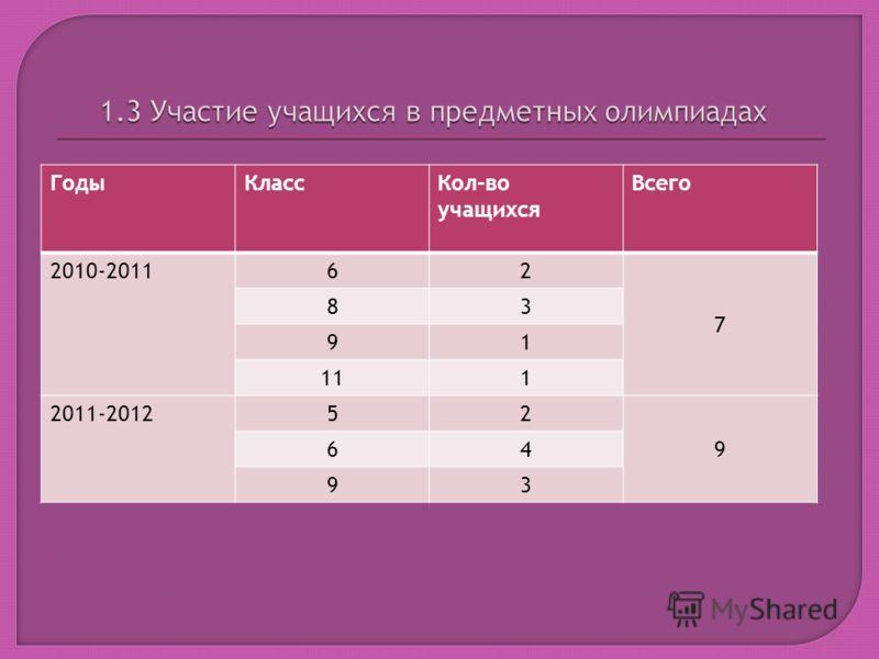 ГодыКлассКол-во учащихся Всего 2010-2011 62 7 83 91 111 2011-2012 52 9 64 93