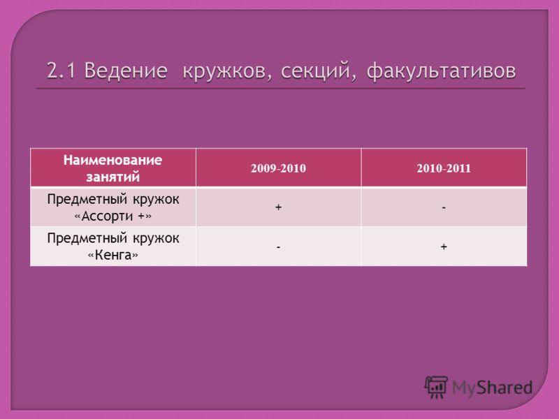 Наименование занятий 2009-20102010-2011 Предметный кружок «Ассорти +» +- Предметный кружок «Кенга» -+