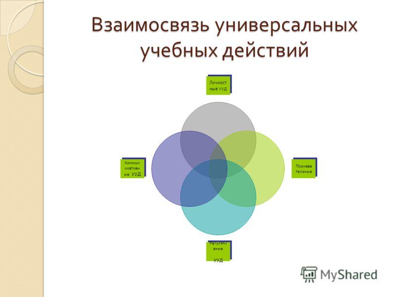 Взаимосвязь универсальных учебных действий Личностные УУД Познавательные Регулятивные УУД Коммуникативные УУД