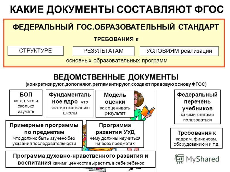 Требования к кадрам, финансам, оборудованию и и т.д. КАКИЕ ДОКУМЕНТЫ СОСТАВЛЯЮТ ФГОС ФЕДЕРАЛЬНЫЙ ГОС.ОБРАЗОВАТЕЛЬНЫЙ СТАНДАРТ ТРЕБОВАНИЯ к СТРУКТУРЕ РЕЗУЛЬТАТАМ основных образовательных программ УСЛОВИЯМ реализации ВЕДОМСТВЕННЫЕ ДОКУМЕНТЫ (конкретизи