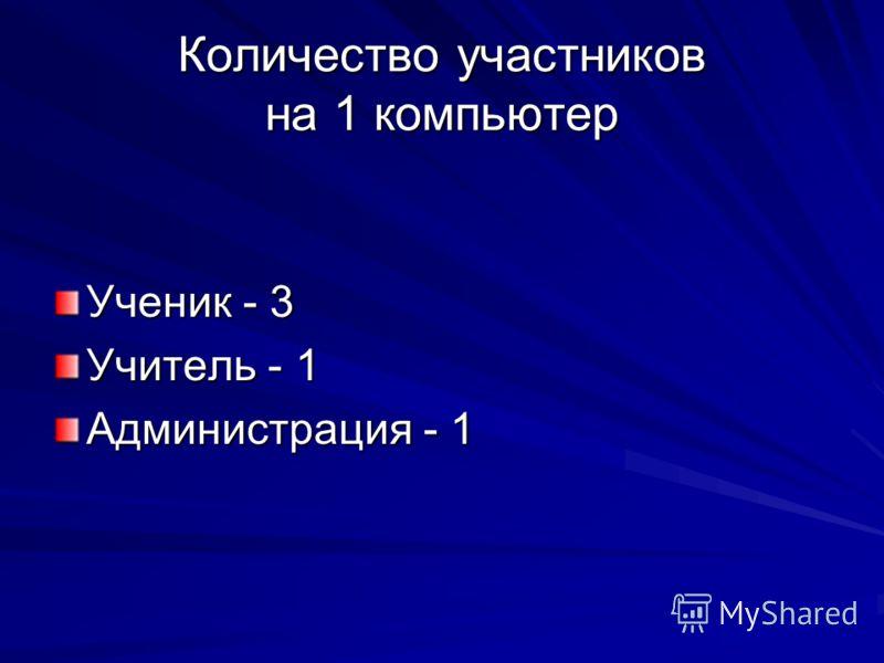 Количество участников на 1 компьютер Ученик - 3 Учитель - 1 Администрация - 1