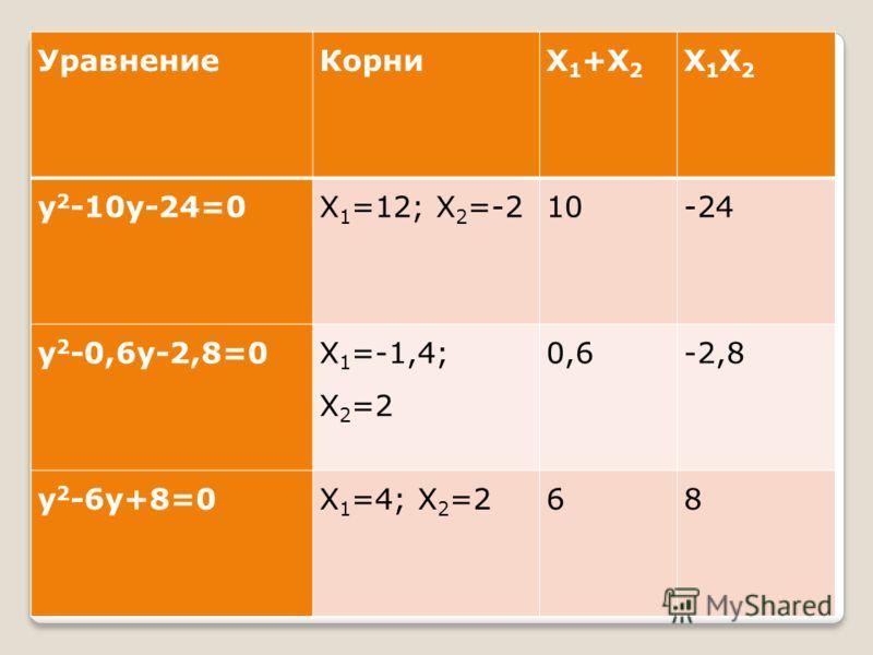 УравнениеКорниХ 1 +Х 2 Х1Х2Х1Х2 у 2 -10у-24=0Х 1 =12; Х 2 =-210-24 у 2 -0,6у-2,8=0 Х 1 =-1,4; Х 2 =2 0,6-2,8 у 2 -6у+8=0Х 1 =4; Х 2 =268