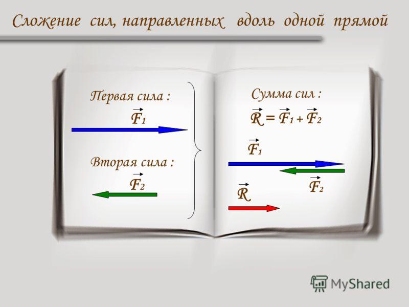 Первая сила : F 1 Вторая сила : F 2 Сложение сил, направленных вдоль одной прямой Сумма сил : R = F 1 + F 2 F1F1 F2F2 R