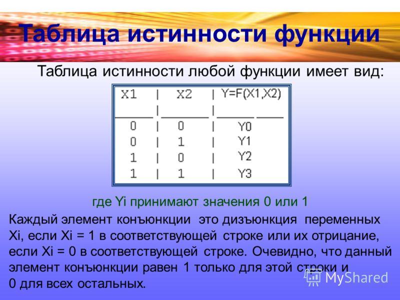 Таблица истинности любой функции имеет вид: Таблица истинности функции где Yi принимают значения 0 или 1 Каждый элемент конъюнкции это дизъюнкция переменных Xi, если Xi = 1 в соответствующей строке или их отрицание, если Xi = 0 в соответствующей стро