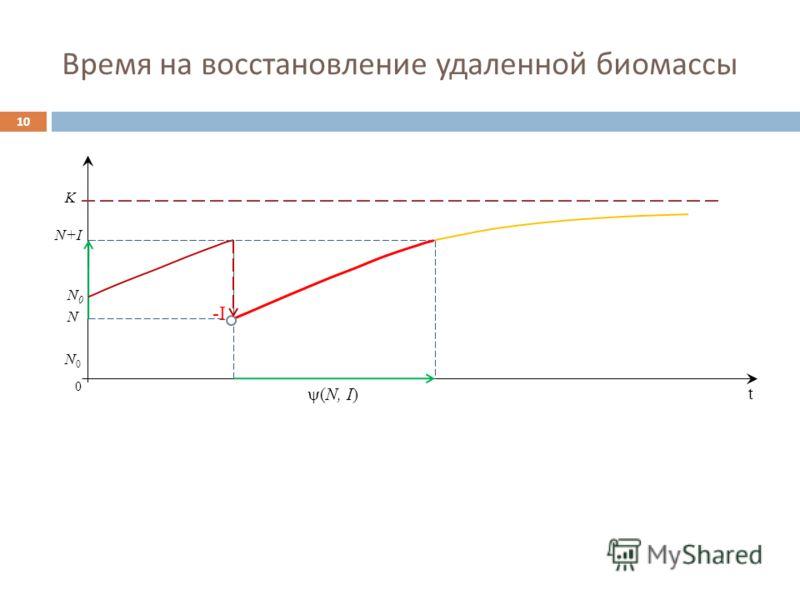 Время на восстановление удаленной биомассы 10 0 (N, I) N+IN+I K N0N0 N -I N0N0 t