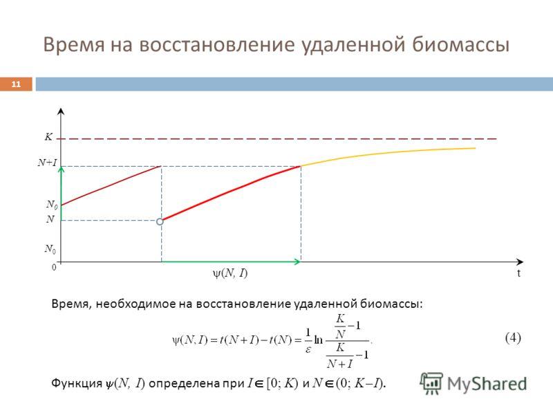 Время на восстановление удаленной биомассы 11 0 (N, I) N+IN+I K N0N0 Время, необходимое на восстановление удаленной биомассы : (4) Функция (N, I) определена при I [0; K) и N (0; K – I). N N0N0 t