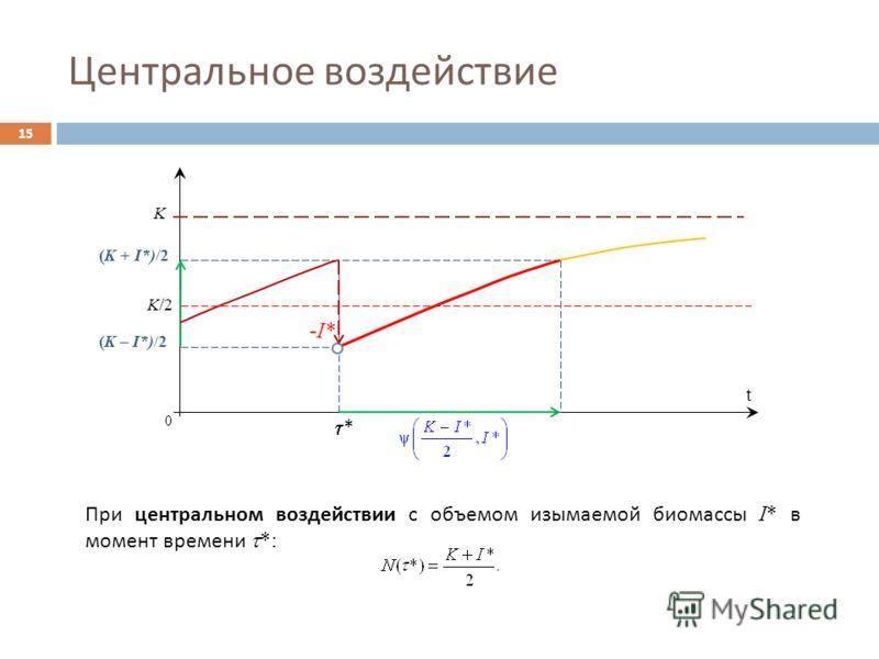 Центральное воздействие 15 0 K (K + I*)/2 -I* t (K – I*)/2 K/2 * При центральном воздействии с объемом изымаемой биомассы I* в момент времени *: