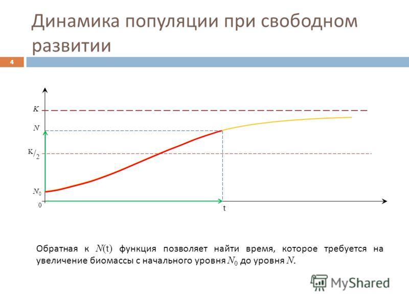 4 0 t N K N0N0 Обратная к N(t) функция позволяет найти время, которое требуется на увеличение биомассы с начального уровня N 0 до уровня N. K/2K/2