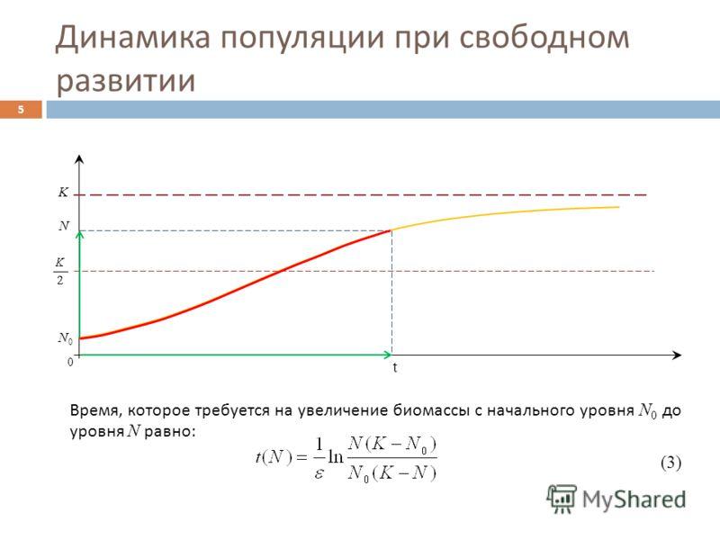 Динамика популяции при свободном развитии 5 0 t N K N0N0 Время, которое требуется на увеличение биомассы с начального уровня N 0 до уровня N равно : (3)
