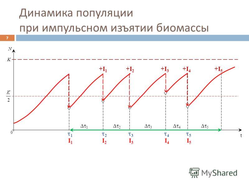 0 t N K 1 2 3 4 5 1 2 3 4 5 Динамика популяции при импульсном изъятии биомассы 7 I1I1 I2I2 I3I3 I4I4 I5I5 +I1+I1 +I2+I2 +I3+I3 +I4+I4 +I5+I5
