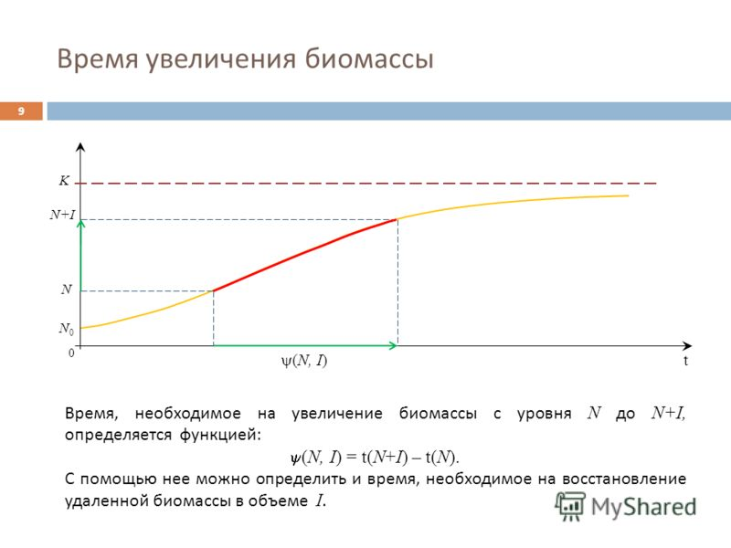 Время увеличения биомассы 9 0 (N, I) N+IN+I K N0N0 Время, необходимое на увеличение биомассы с уровня N до N+I, определяется функцией : (N, I) = t(N+I) – t(N). С помощью нее можно определить и время, необходимое на восстановление удаленной биомассы в