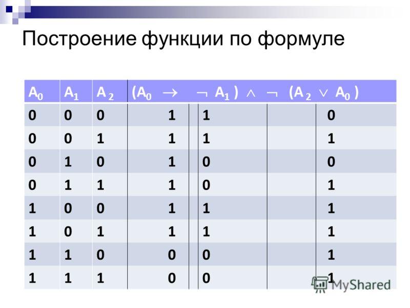 Построение функции по формуле А0А0 А1А1 А 2А 2 (А 0 А 1 ) (А 2 А 0 ) 000 11 0 001 11 1 010 10 0 011 10 1 100 11 1 101 11 1 110 00 1 111 00 1