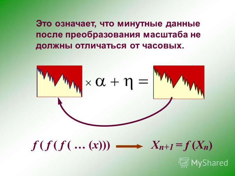 Это означает, что минутные данные после преобразования масштаба не должны отличаться от часовых. f ( f ( f ( … (x))) X n+1 = f (X n )