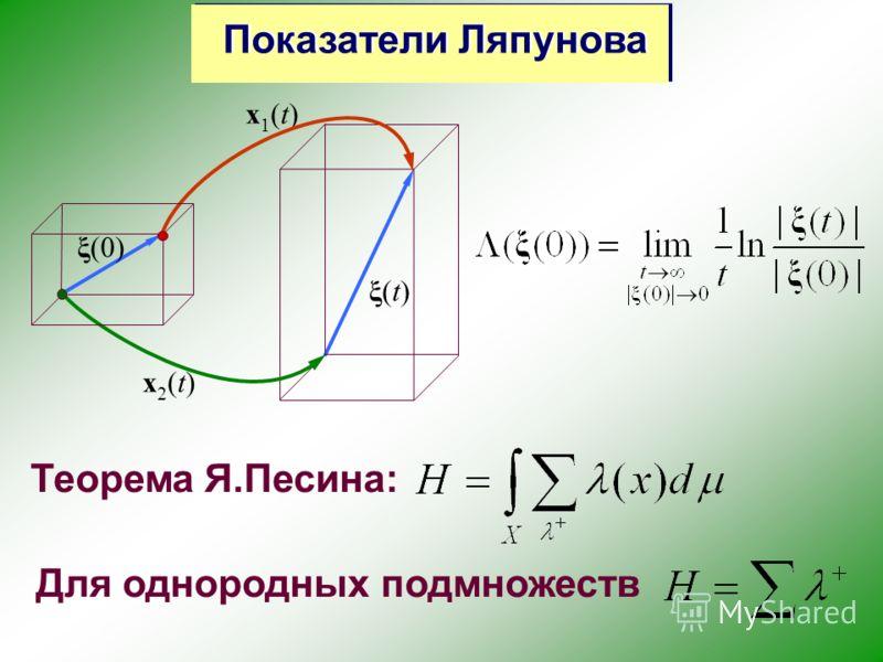 Для однородных подмножеств Теорема Я.Песина: ξ(t)ξ(t) x1(t)x1(t) x2(t)x2(t) ξ(0) Показатели Ляпунова