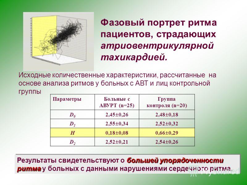 Фазовый портрет ритма пациентов, страдающих атриовентрикулярной тахикардией. Исходные количественные характеристики, рассчитанные на основе анализа ритмов у больных с АВТ и лиц контрольной группы ПараметрыБольные с АВУРТ (n=25) Группа контроля (n=20)