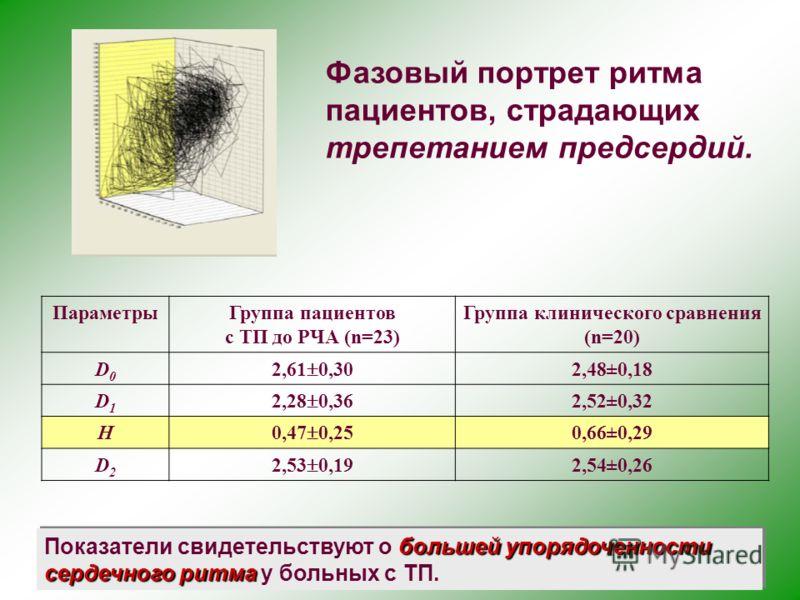 Фазовый портрет ритма пациентов, страдающих трепетанием предсердий. ПараметрыГруппа пациентов с ТП до РЧА (n=23) Группа клинического сравнения (n=20) D0D0 2,61 0,30 2,48±0,18 D1D1 2,28 0,36 2,52±0,32 H 0,47 0,25 0,66±0,29 D2D2 2,53 0,19 2,54±0,26 бол