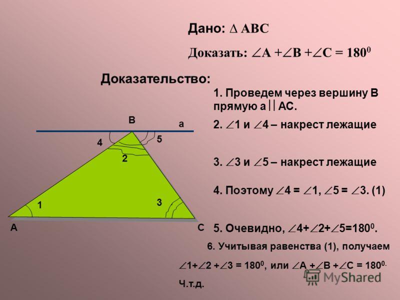 Дано: АВС Доказать: А + В + С = 180 0 Доказательство: 2. 1 и 4 – накрест лежащие 3. 3 и 5 – накрест лежащие 1. Проведем через вершину В прямую а АС. 4. Поэтому 4 = 1, 5 = 3. (1) 5. Очевидно, 4+ 2+ 5=180 0. 6. Учитывая равенства (1), получаем 1+ 2 + 3