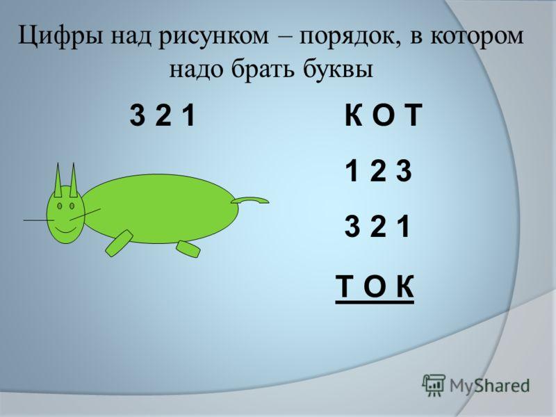 Цифры над рисунком – порядок, в котором надо брать буквы 3 2 1 К О Т 1 2 3 3 2 1 Т О К